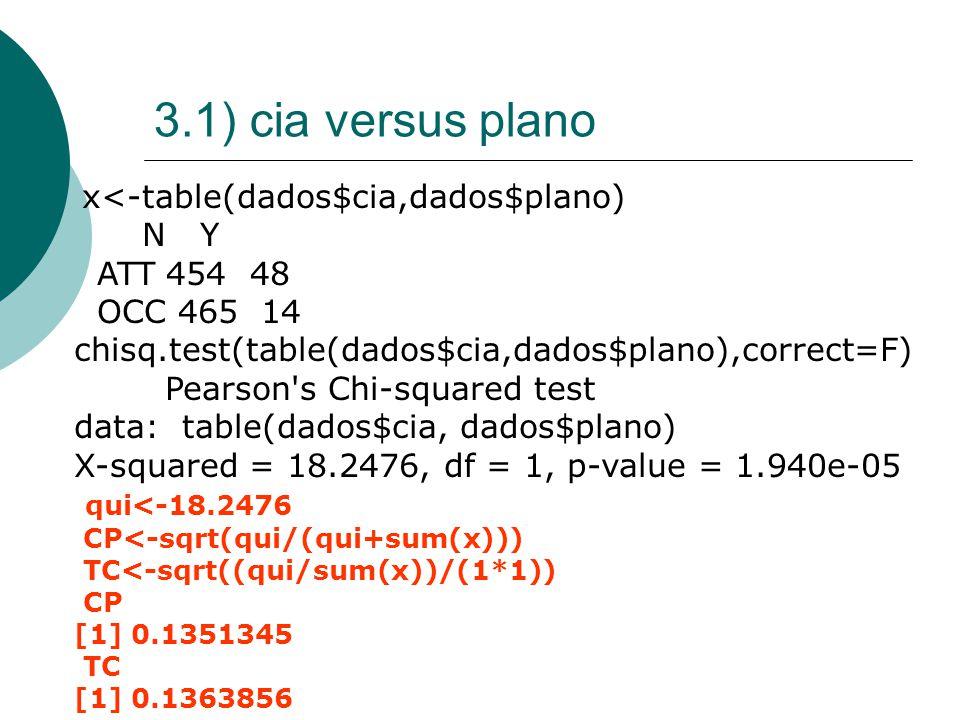 3.1) cia versus plano x<-table(dados$cia,dados$plano) N Y ATT 454 48 OCC 465 14 chisq.test(table(dados$cia,dados$plano),correct=F) Pearson s Chi-squared test data: table(dados$cia, dados$plano) X-squared = 18.2476, df = 1, p-value = 1.940e-05 qui<-18.2476 CP<-sqrt(qui/(qui+sum(x))) TC<-sqrt((qui/sum(x))/(1*1)) CP [1] 0.1351345 TC [1] 0.1363856