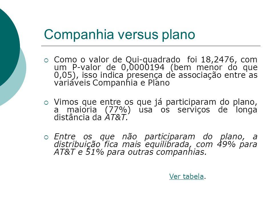 Companhia versus plano  Como o valor de Qui-quadrado foi 18,2476, com um P-valor de 0,0000194 (bem menor do que 0,05), isso indica presença de associ