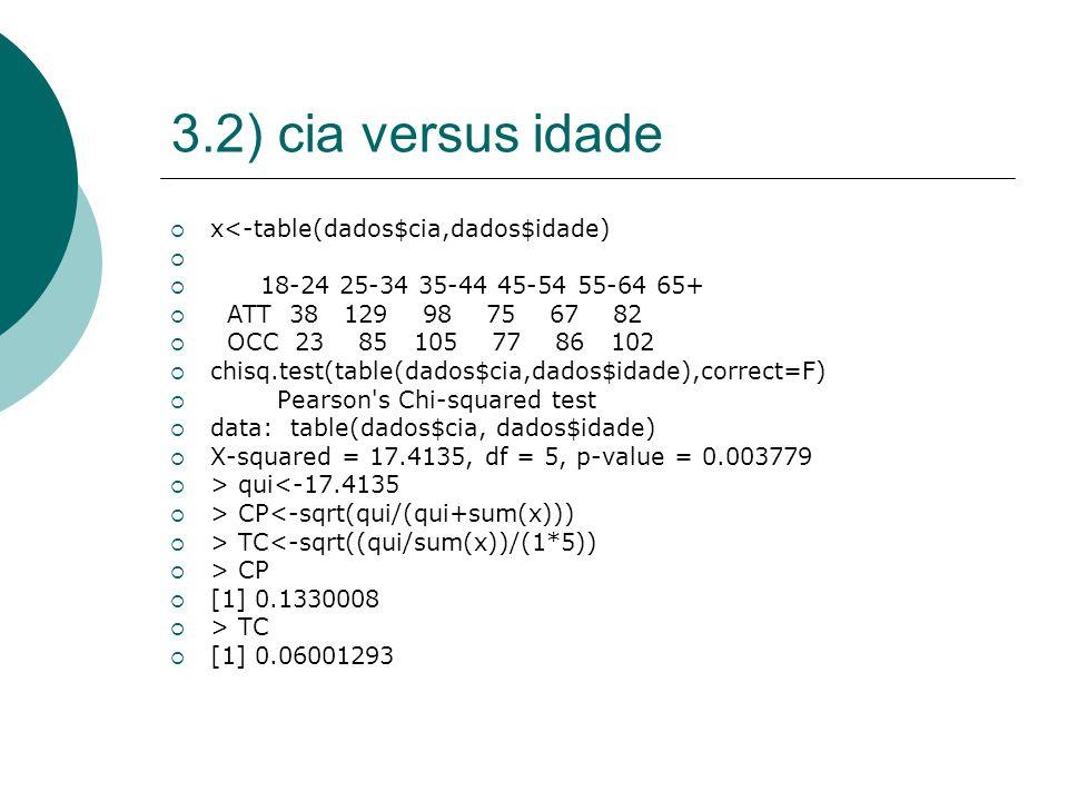 3.2) cia versus idade  x<-table(dados$cia,dados$idade)   18-24 25-34 35-44 45-54 55-64 65+  ATT 38 129 98 75 67 82  OCC 23 85 105 77 86 102  chisq.test(table(dados$cia,dados$idade),correct=F)  Pearson s Chi-squared test  data: table(dados$cia, dados$idade)  X-squared = 17.4135, df = 5, p-value = 0.003779  > qui<-17.4135  > CP<-sqrt(qui/(qui+sum(x)))  > TC<-sqrt((qui/sum(x))/(1*5))  > CP  [1] 0.1330008  > TC  [1] 0.06001293
