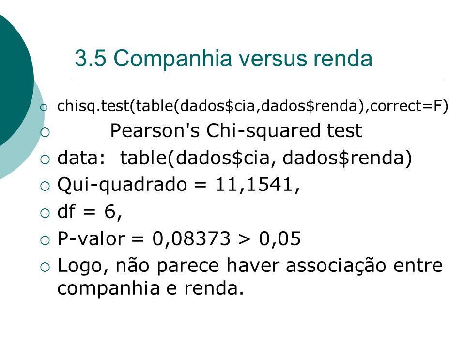 3.5 Companhia versus renda  chisq.test(table(dados$cia,dados$renda),correct=F )  Pearson s Chi-squared test  data: table(dados$cia, dados$renda)  Qui-quadrado = 11,1541,  df = 6,  P-valor = 0,08373 > 0,05  Logo, não parece haver associação entre companhia e renda.