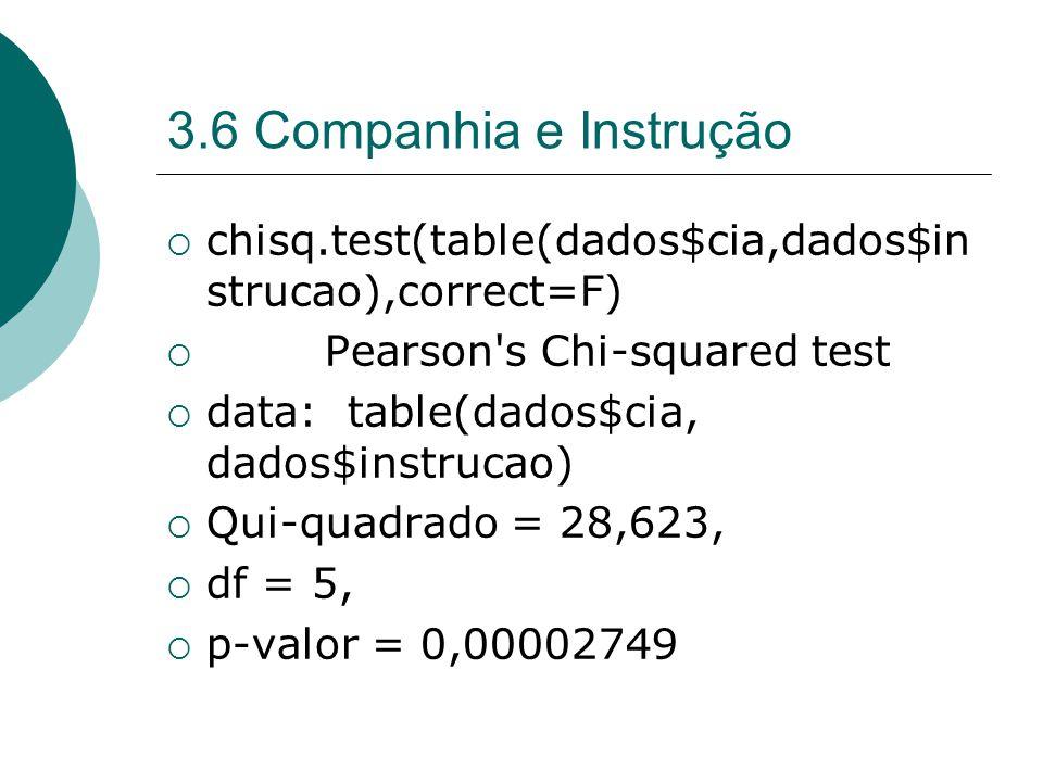 3.6 Companhia e Instrução  chisq.test(table(dados$cia,dados$in strucao),correct=F)  Pearson s Chi-squared test  data: table(dados$cia, dados$instrucao)  Qui-quadrado = 28,623,  df = 5,  p-valor = 0,00002749