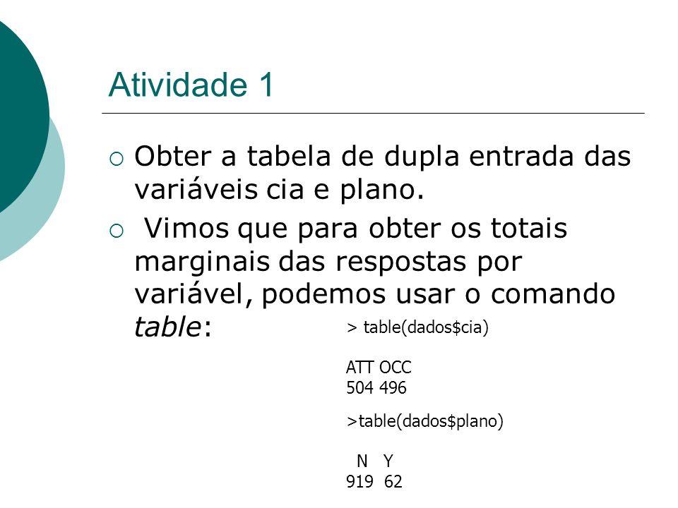 Tabela de contingência  Para obter a tabela de dupla entrada, também usamos o comando table: table(dados$cia,dados$plano) N Y N Y ATT 454 48 ATT 454 48 OCC 465 14 OCC 465 14 Obs.: Dados não disponíveis não são levados em consideração.