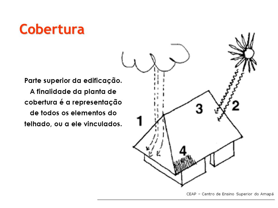 Cobertura Parte superior da edificação. A finalidade da planta de cobertura é a representação de todos os elementos do telhado, ou a ele vinculados.
