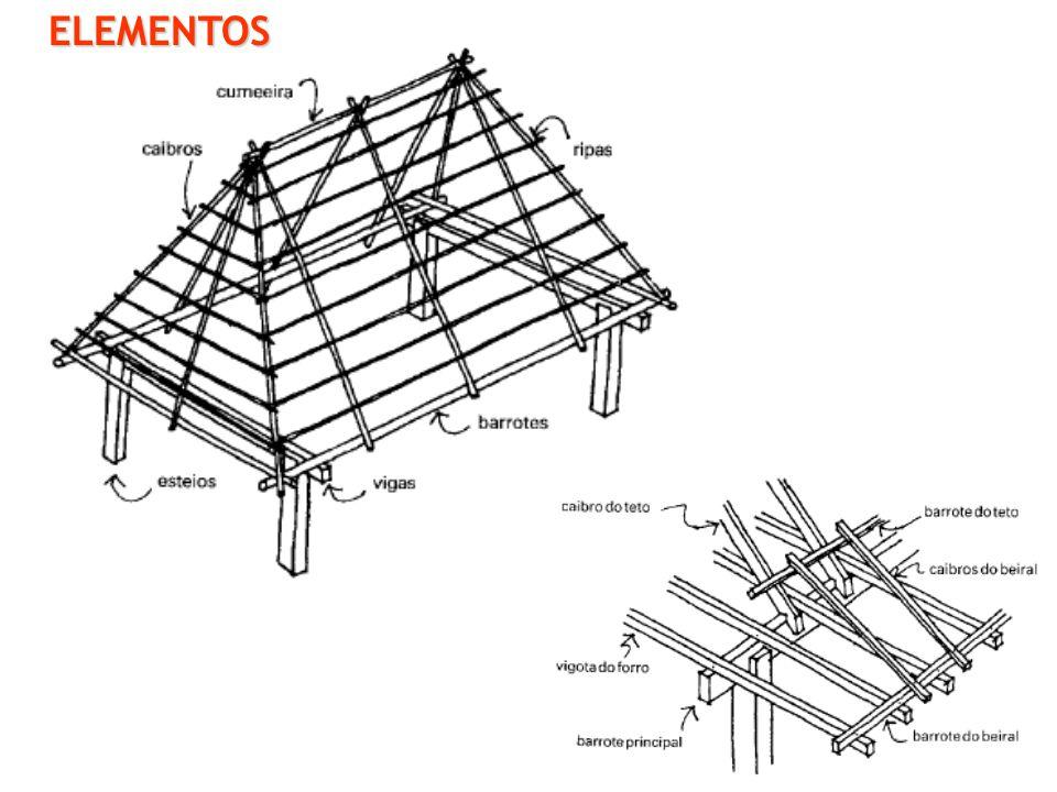 CEAP – Centro de Ensino Superior do Amapá ELEMENTOS - TELHADO vigas: 6 x 12cm ou 6 x 16cm, comprimento 2,5; 3,0; 3,5; 4,0; 4,5; 5,0m caibros: 5 x 6cm ou 5 x 7 (6 x 8)cm, comprimento 2,5; 3,0; 3,5; 4,0; 4,5; 5,0m ripas: 1,0 x 5,0cm; geralmente com 4,50m de comprimento e são vendidas por dúzia.