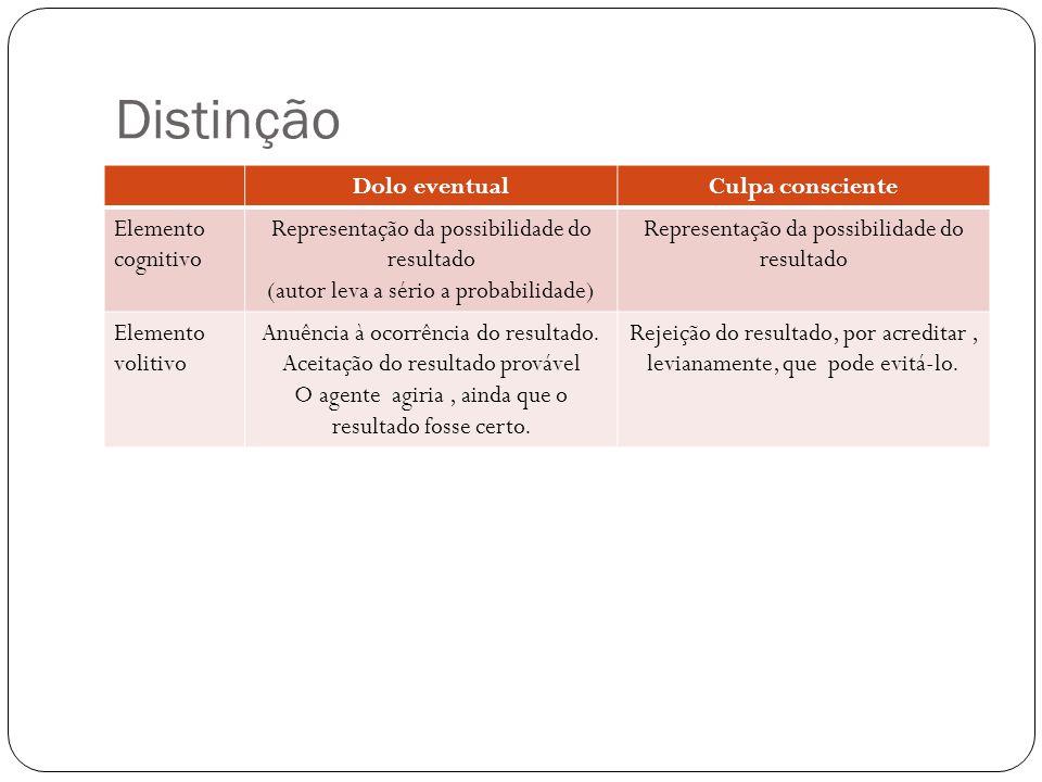 Distinção Dolo eventualCulpa consciente Elemento cognitivo Representação da possibilidade do resultado (autor leva a sério a probabilidade) Representa