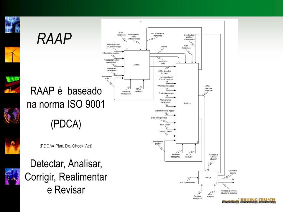 RAAP RAAP é baseado na norma ISO 9001 (PDCA) (PDCA= Plan, Do, Check, Act) Detectar, Analisar, Corrigir, Realimentar e Revisar