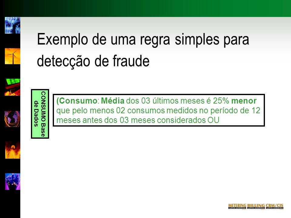 Exemplo de uma regra simples para detecção de fraude (Consumo: Média dos 03 últimos meses é 25% menor que pelo menos 02 consumos medidos no período de 12 meses antes dos 03 meses considerados OU CO NSUMO Base de Dados