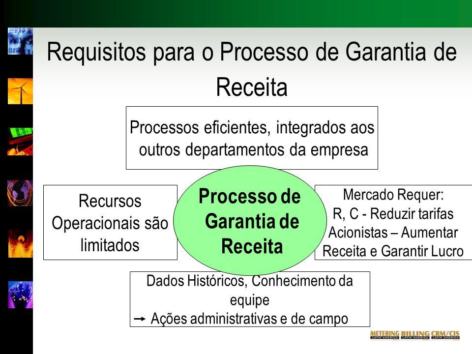 Requisitos para o Processo de Garantia de Receita Recursos Operacionais são limitados Processos eficientes, integrados aos outros departamentos da empresa Dados Históricos, Conhecimento da equipe Ações administrativas e de campo Mercado Requer: R, C - Reduzir tarifas Acionistas – Aumentar Receita e Garantir Lucro Processo de Garantia de Receita