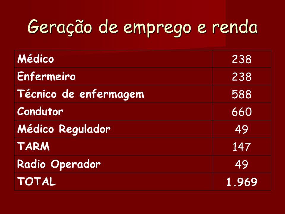 Geração de emprego e renda 1.969 TOTAL 49 Radio Operador 147 TARM 49 Médico Regulador 660 Condutor 588 Técnico de enfermagem 238 Enfermeiro 238 Médico