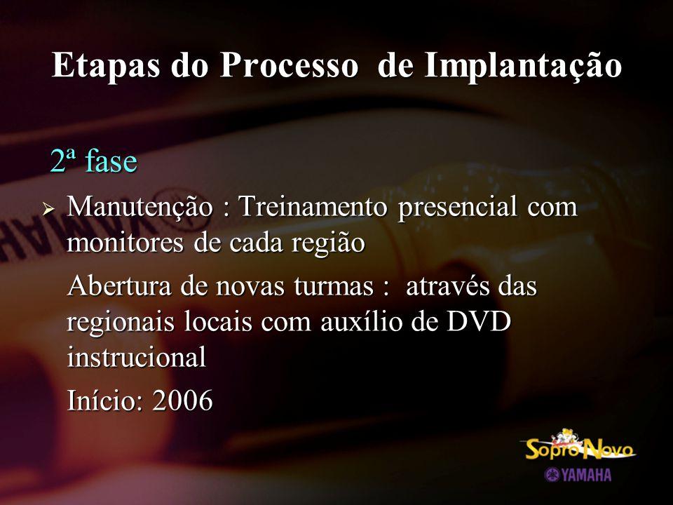 Etapas do Processo de Implantação 2ª fase 2ª fase  Manutenção : Treinamento presencial com monitores de cada região Abertura de novas turmas : através das regionais locais com auxílio de DVD instrucional Início: 2006