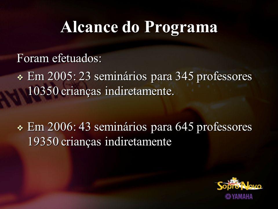 Alcance do Programa Foram efetuados:  Em 2005: 23 seminários para 345 professores 10350 crianças indiretamente.  Em 2006: 43 seminários para 645 pro