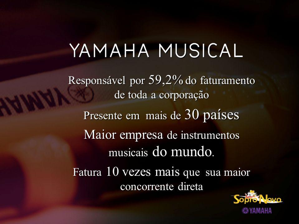 YAMAHA MUSICAL DO BRASIL  Desde 1973 no Brasil como importadora  Atende com seus produtos a mais de 400 lojas em todo o país