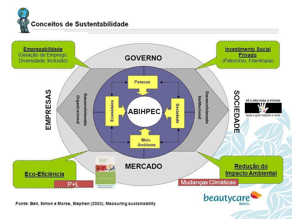 www.beautycarebrazil.org.br ABIHPEC Desenvolvimento Institucional Desenvolvimento Organizacional Pessoas Sociedade Econômico Meio Ambiente GOVERNO MER