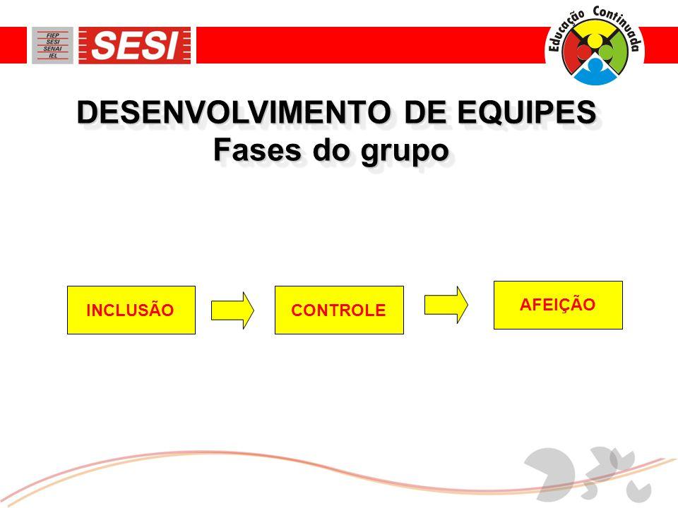 DESENVOLVIMENTO DE EQUIPES Fases do grupo AFEIÇÃO INCLUSÃOCONTROLE