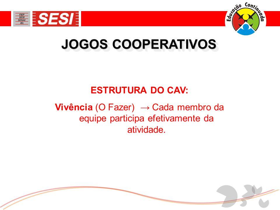 JOGOS COOPERATIVOS ESTRUTURA DO CAV: Vivência (O Fazer) → Cada membro da equipe participa efetivamente da atividade.