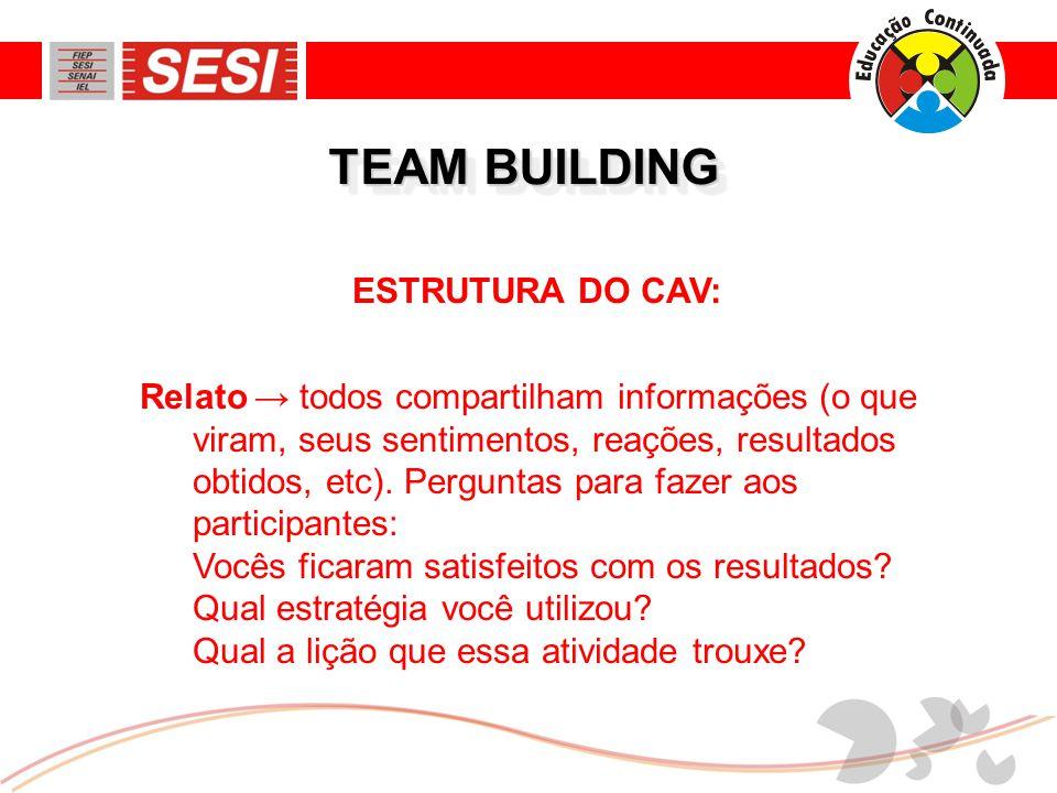ESTRUTURA DO CAV: Relato → todos compartilham informações (o que viram, seus sentimentos, reações, resultados obtidos, etc).