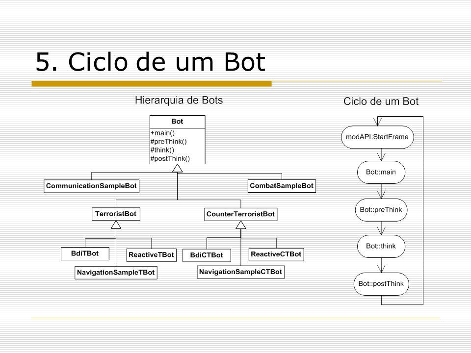 5. Ciclo de um Bot