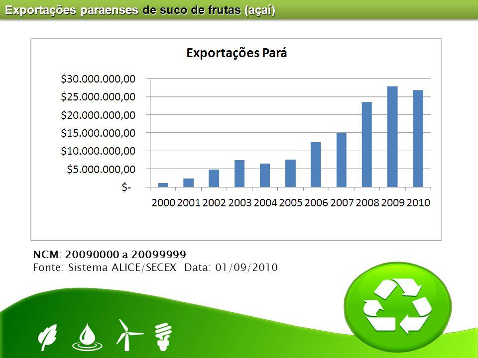 Exportações paraenses de suco de frutas (açaí) NCM: 20090000 a 20099999 Fonte: Sistema ALICE/SECEX Data: 01/09/2010