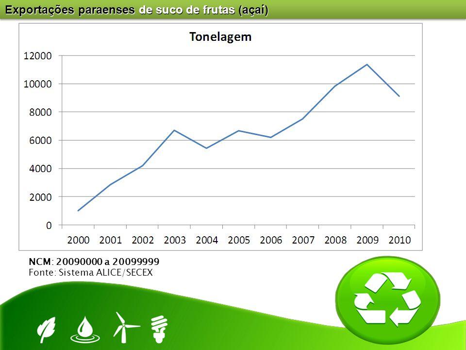 Exportações paraenses de suco de frutas (açaí) NCM: 20090000 a 20099999 Fonte: Sistema ALICE/SECEX