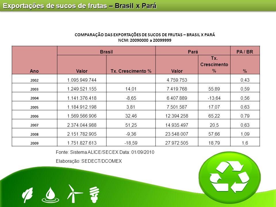 Exportações de sucos de frutas – Brasil x Pará Ano BrasilParáPA / BR ValorTx. Crescimento %Valor Tx. Crescimento % 2002 1.095.949.744 4.759.753 0,43 2
