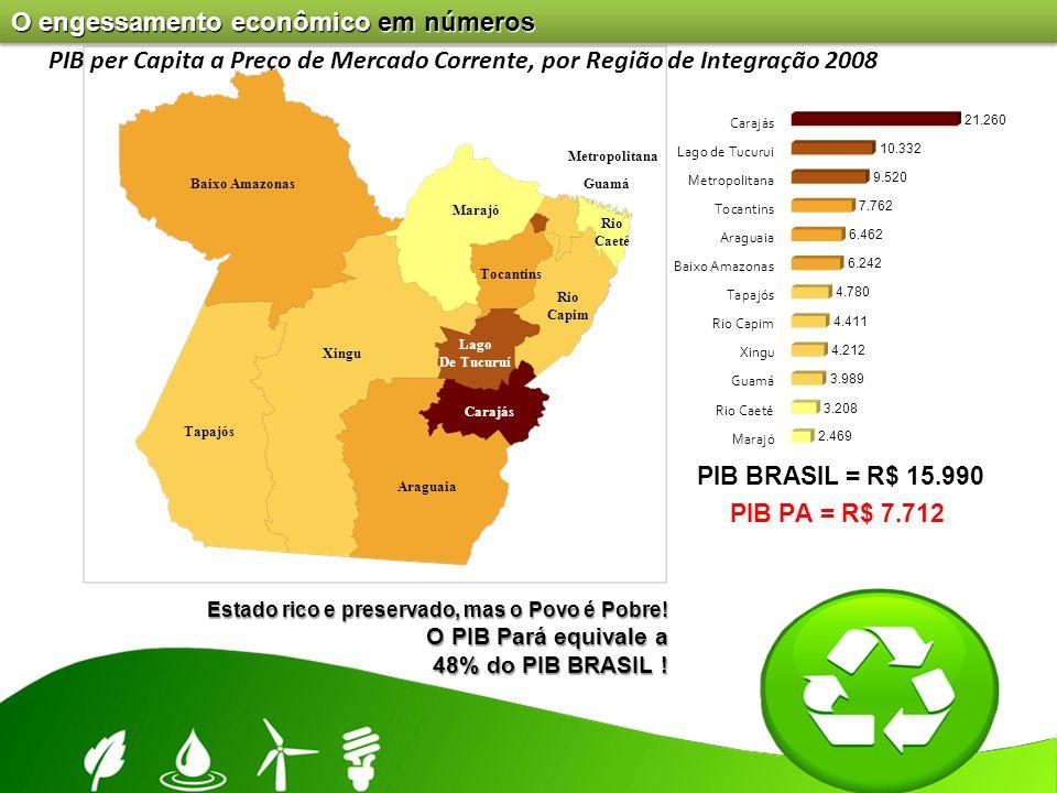 Carajás PIB per Capita a Preço de Mercado Corrente, por Região de Integração 2008 Estado rico e preservado, mas o Povo é Pobre! O PIB Pará equivale a