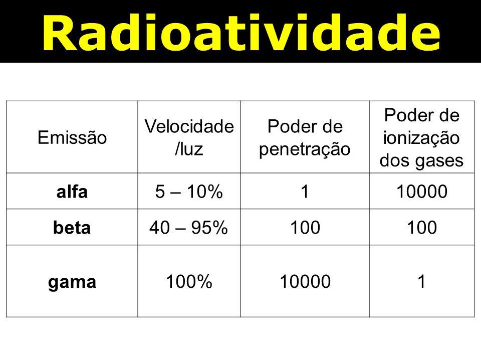 Radioatividade Emissão Velocidade /luz Poder de penetração Poder de ionização dos gases alfa5 – 10%110000 beta40 – 95%100 gama100%100001