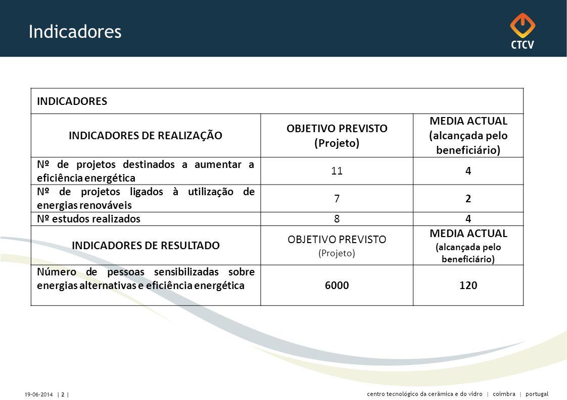 centro tecnológico da cerâmica e do vidro | coimbra | portugal Indicadores INDICADORES INDICADORES DE REALIZAÇÃO OBJETIVO PREVISTO (Projeto) MEDIA ACTUAL (alcançada pelo beneficiário) Nº de projetos destinados a aumentar a eficiência energética 114 Nº de projetos ligados à utilização de energias renováveis 72 Nº estudos realizados84 INDICADORES DE RESULTADO OBJETIVO PREVISTO (Projeto) MEDIA ACTUAL (alcançada pelo beneficiário) Número de pessoas sensibilizadas sobre energias alternativas e eficiência energética 6000120 | 2 | 19-06-2014