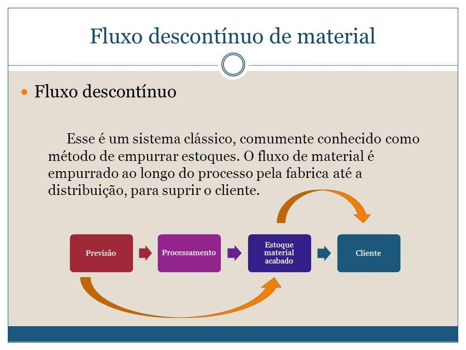 Fluxo descontínuo de material  Fluxo descontínuo Esse é um sistema clássico, comumente conhecido como método de empurrar estoques. O fluxo de materia