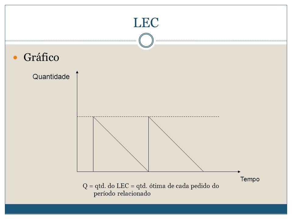 LEC Q = qtd. do LEC = qtd. ótima de cada pedido do período relacionado  Gráfico Quantidade Tempo