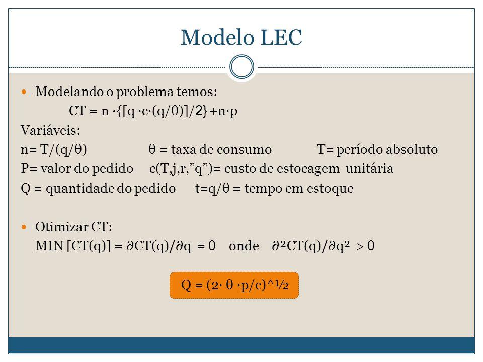 Modelo LEC  Modelando o problema temos: CT = n ∙{[q ∙c∙(q/θ)]/ 2} +n∙p Variáveis: n= T/(q/θ) θ = taxa de consumo T= período absoluto P= valor do pedi