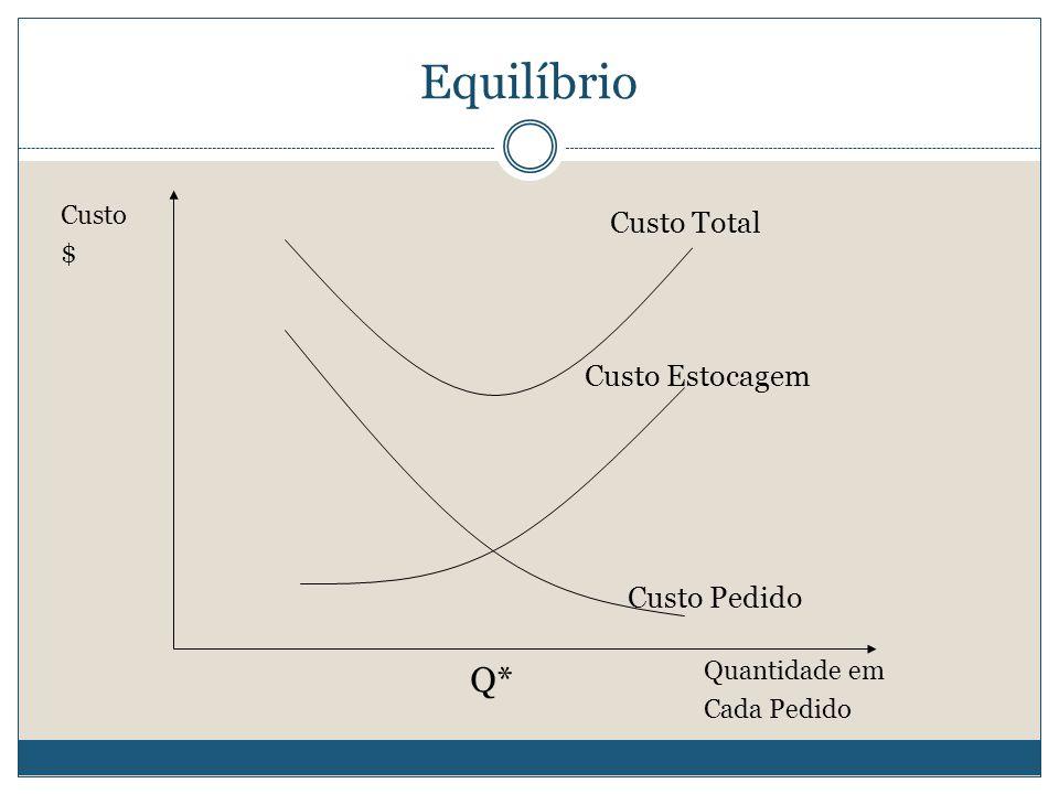 Equilíbrio Custo Total Custo Estocagem Custo Pedido Quantidade em Cada Pedido Custo $ Q*