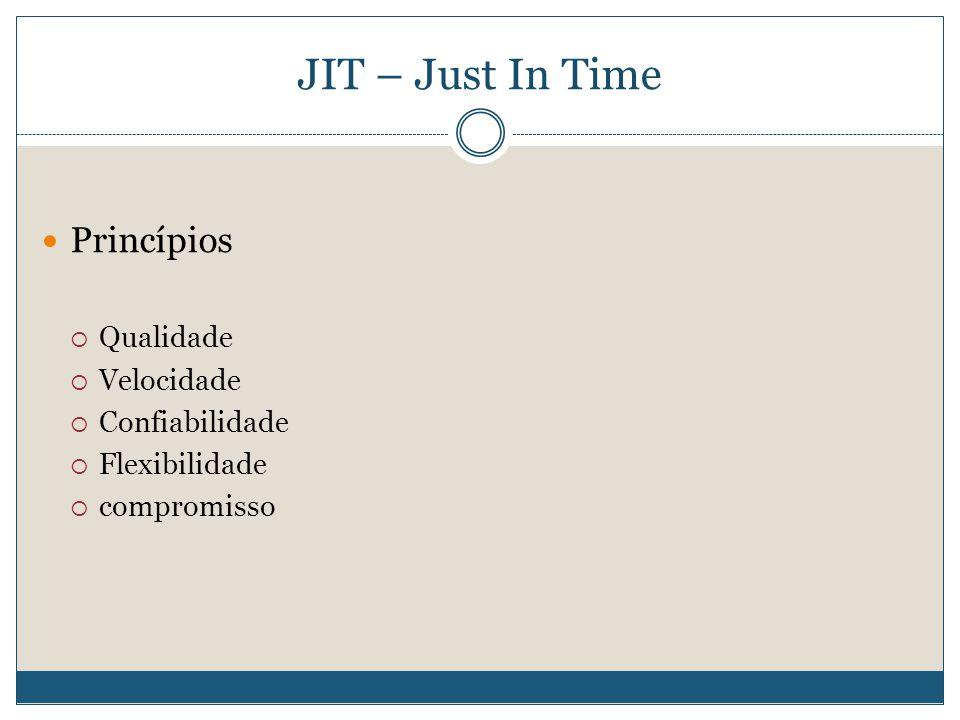JIT – Just In Time  Princípios  Qualidade  Velocidade  Confiabilidade  Flexibilidade  compromisso