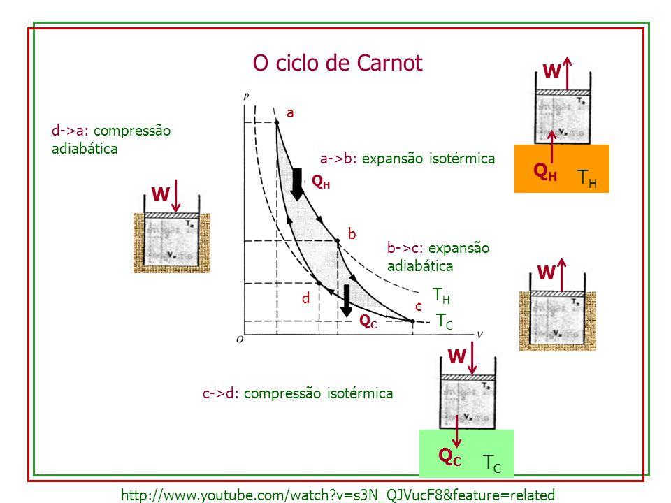 O ciclo de Carnot a b c d THTH TCTC a->b: expansão isotérmica THTH QHQH W b->c: expansão adiabática W c->d: compressão isotérmica TCTC QCQC W d->a: co