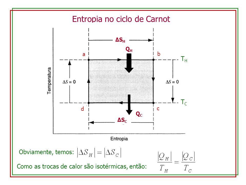 Entropia no ciclo de Carnot THTH TCTC a b c d QHQH QCQC ΔSHΔSH ΔSCΔSC Obviamente, temos: Como as trocas de calor são isotérmicas, então: