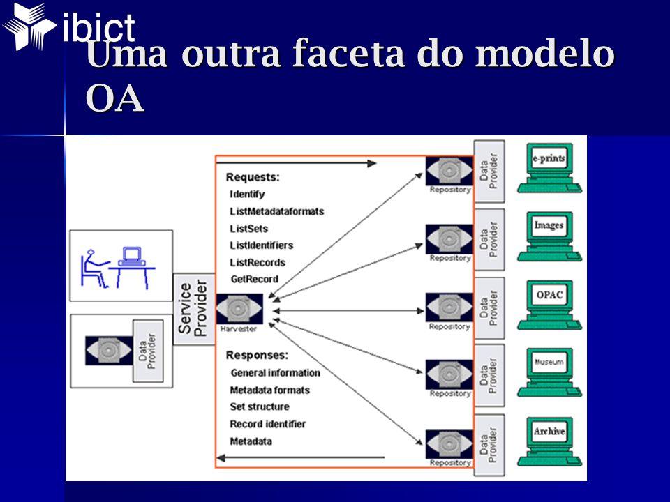 Uma outra faceta do modelo OA