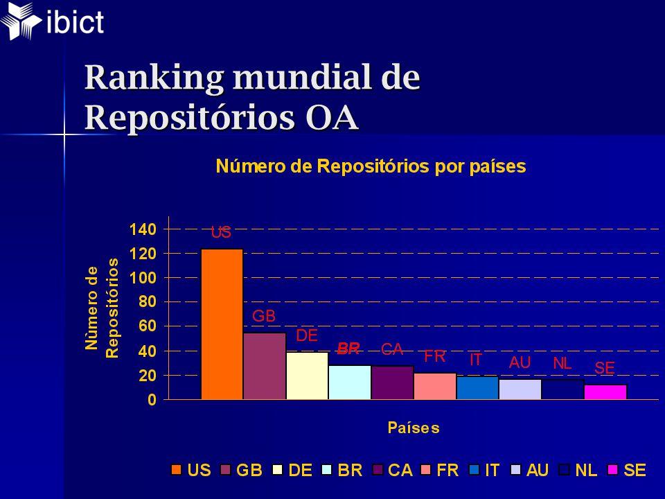 Ranking mundial de Repositórios OA