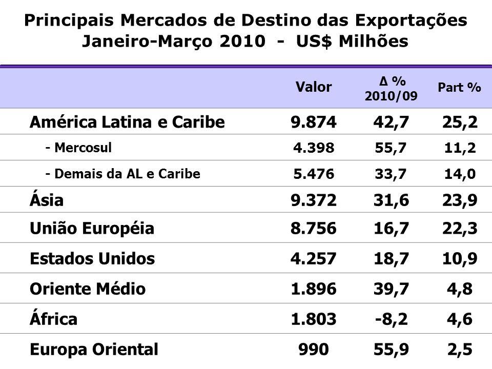 Principais Mercados de Destino das Exportações Janeiro-Março 2010 - US$ Milhões Valor Δ % 2010/09 Part % América Latina e Caribe9.87442,725,2 - Mercos