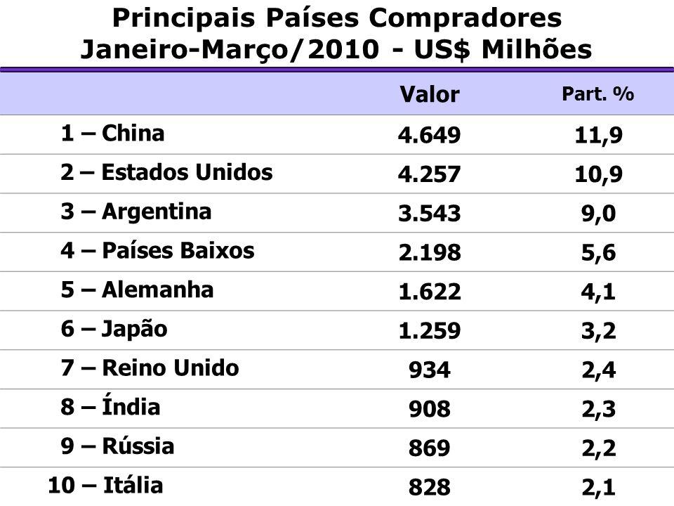 Principais Países Compradores Janeiro-Março/2010 - US$ Milhões Valor Part. % 1 – China 4.64911,9 2 – Estados Unidos 4.25710,9 3 – Argentina 3.5439,0 4