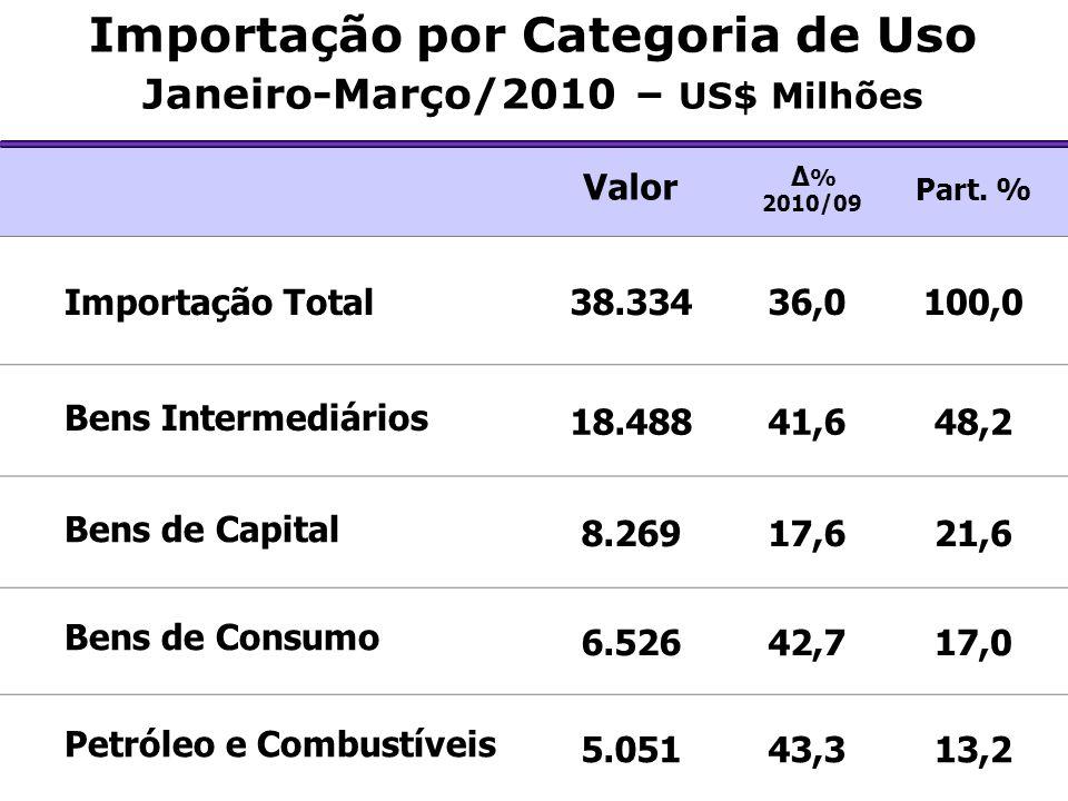 Importação por Categoria de Uso Janeiro-Março/2010 – US$ Milhões Valor Δ % 2010/09 Part. % Importação Total38.33436,0100,0 Bens Intermediários 18.4884