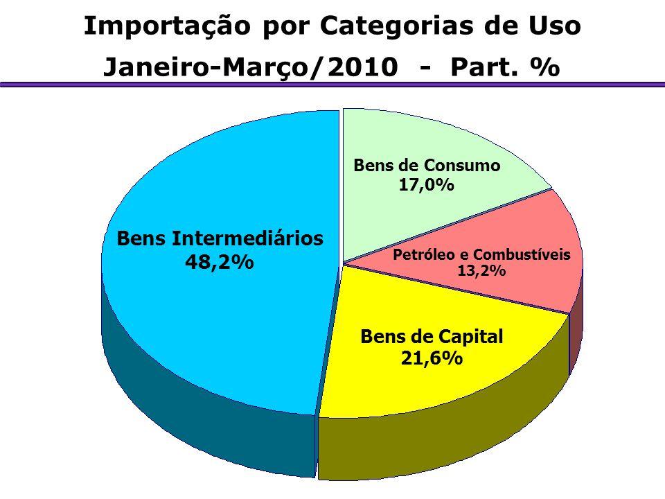 Importação por Categorias de Uso Janeiro-Março/2010 - Part. % Bens Intermediários 48,2% Bens de Capital 21,6% Petróleo e Combustíveis 13,2% Bens de Co