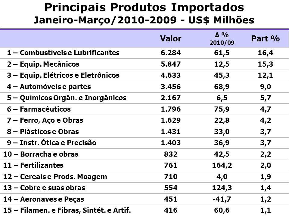 Principais Produtos Importados Janeiro-Março/2010-2009 - US$ Milhões Valor Δ % 2010/09 Part % 1 – Combustíveis e Lubrificantes6.28461,516,4 2 – Equip.