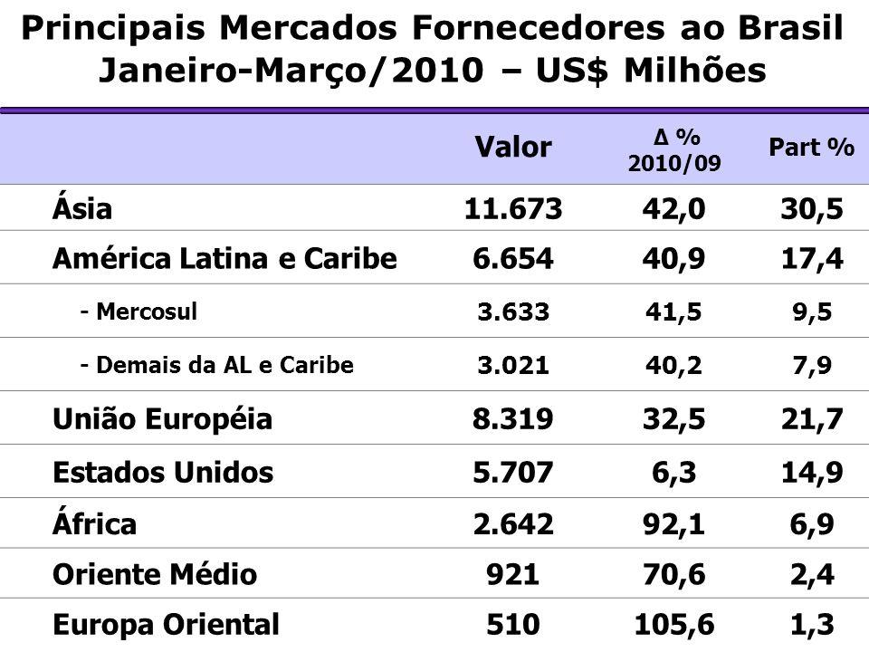 Principais Mercados Fornecedores ao Brasil Janeiro-Março/2010 – US$ Milhões Valor Δ % 2010/09 Part % Ásia11.67342,030,5 América Latina e Caribe6.65440,917,4 - Mercosul 3.63341,59,5 - Demais da AL e Caribe 3.02140,27,9 União Européia8.31932,521,7 Estados Unidos5.7076,314,9 África2.64292,16,9 Oriente Médio92170,62,4 Europa Oriental510105,61,3