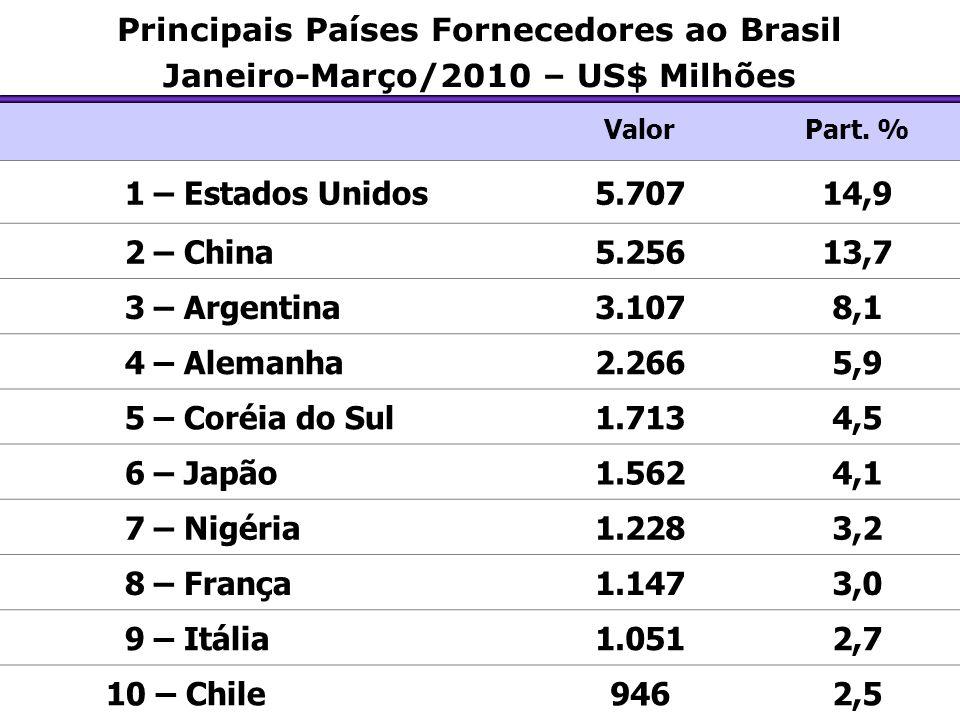 Principais Países Fornecedores ao Brasil Janeiro-Março/2010 – US$ Milhões ValorPart. % 1 – Estados Unidos5.70714,9 2 – China5.25613,7 3 – Argentina3.1