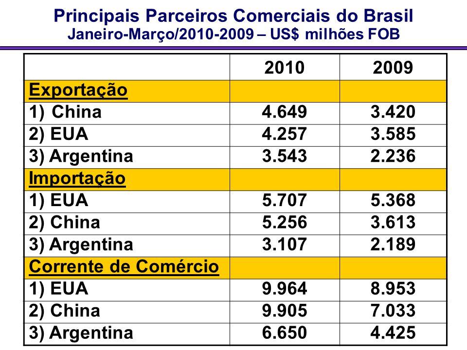 Principais Parceiros Comerciais do Brasil Janeiro-Março/2010-2009 – US$ milhões FOB 20102009 Exportação 1) China4.6493.420 2) EUA4.2573.585 3) Argenti