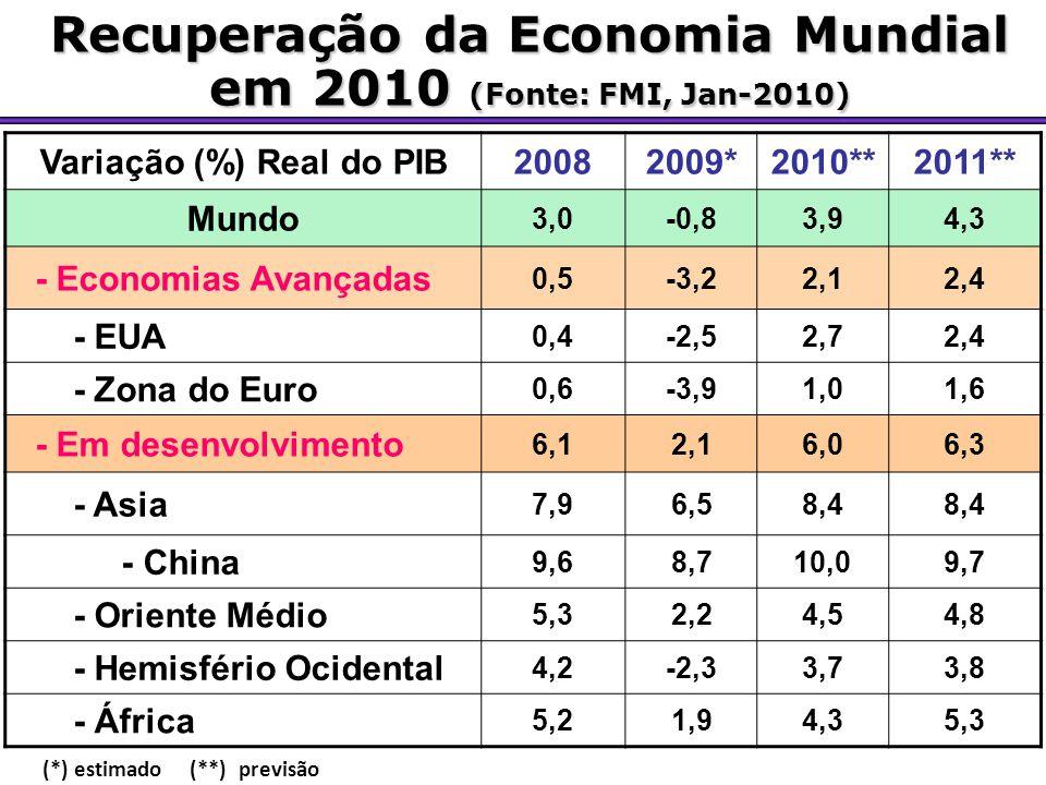 Recuperação da Economia Mundial em 2010 (Fonte: FMI, Jan-2010) Variação (%) Real do PIB20082009*2010**2011** Mundo 3,0-0,83,94,3 - Economias Avançadas 0,5-3,22,12,4 - EUA 0,4-2,52,72,4 - Zona do Euro 0,6-3,91,01,6 - Em desenvolvimento 6,12,16,06,3 - Asia 7,96,58,4 - China 9,68,710,09,7 - Oriente Médio 5,32,24,54,8 - Hemisfério Ocidental 4,2-2,33,73,8 - África 5,21,94,35,3 (*) estimado (**) previsão