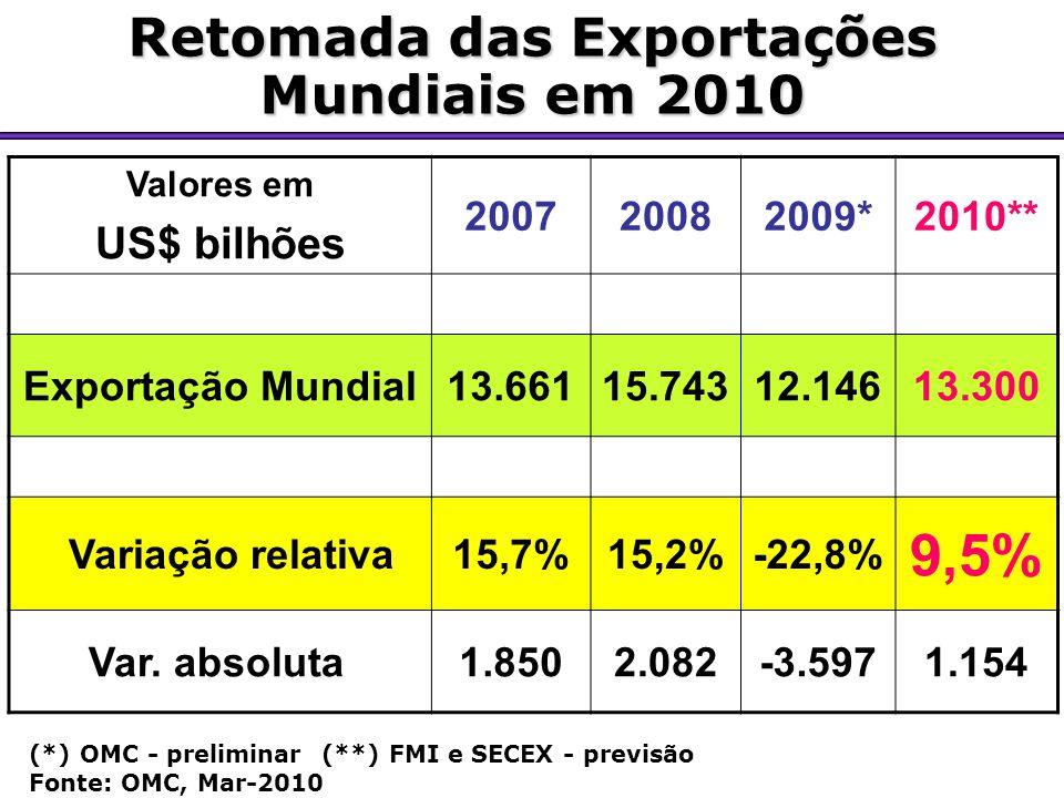 Retomada das Exportações Mundiais em 2010 Valores em US$ bilhões 200720082009*2010** Exportação Mundial13.66115.74312.14613.300 Variação relativa15,7%15,2%-22,8% 9,5% Var.