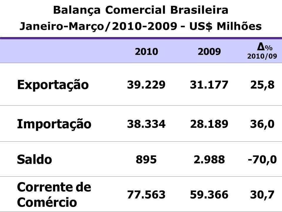 20102009 Δ % 2010/09 Exportação 39.22931.17725,8 Importação 38.33428.18936,0 Saldo 8952.988-70,0 Corrente de Comércio 77.56359.36630,7 Balança Comercial Brasileira Janeiro-Março/2010-2009 - US$ Milhões