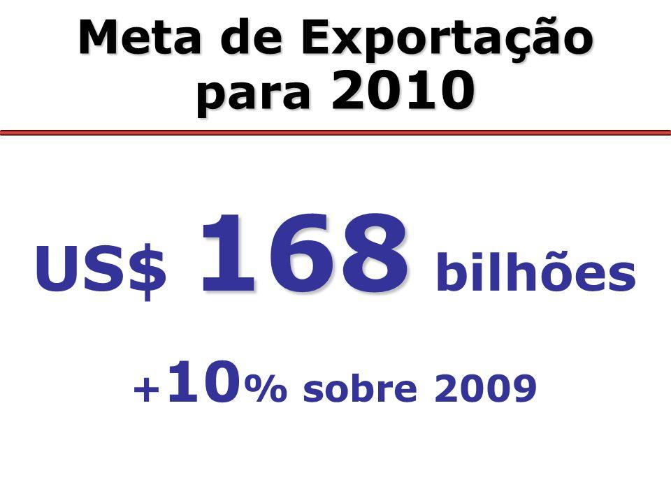 Meta de Exportação para 2010 168 US$ 168 bilhões + 10 % sobre 2009
