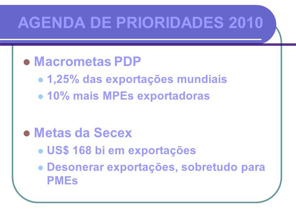 AGENDA DE PRIORIDADES 2010  Macrometas PDP  1,25% das exportações mundiais  10% mais MPEs exportadoras  Metas da Secex  US$ 168 bi em exportações  Desonerar exportações, sobretudo para PMEs