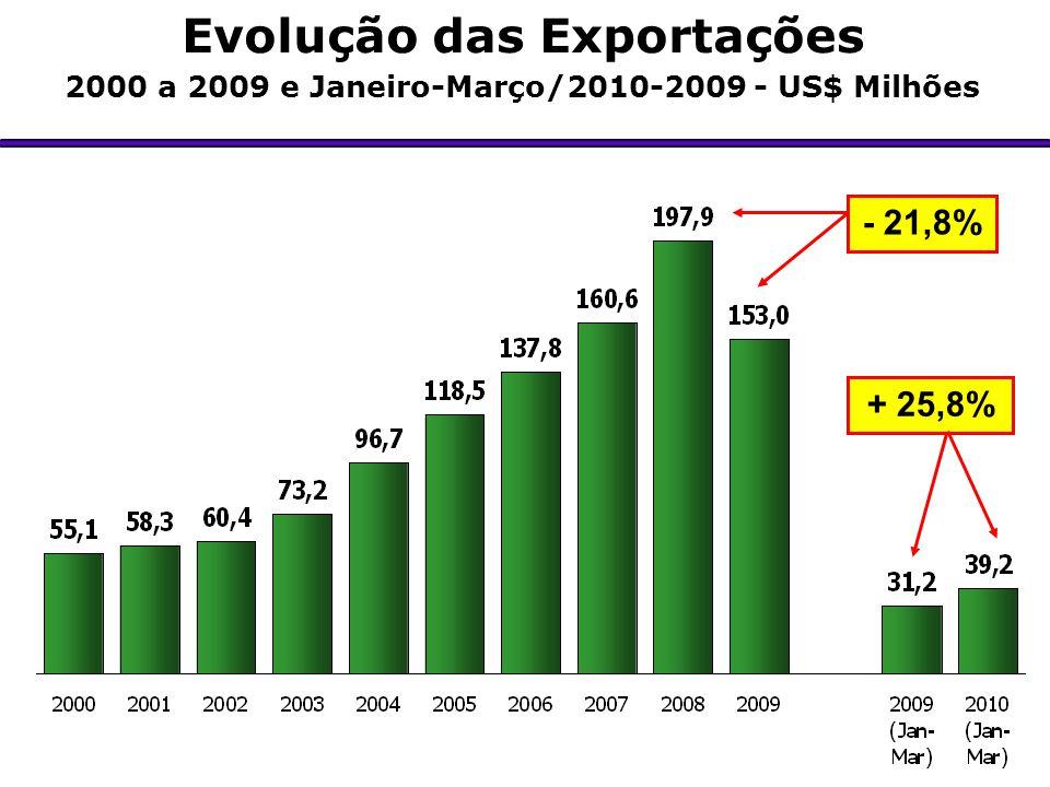 Evolução das Exportações 2000 a 2009 e Janeiro-Março/2010-2009 - US$ Milhões - 21,8% + 25,8%